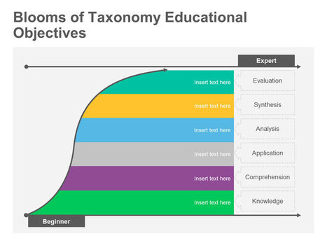 Blooms of Taxonomy Educational Objectives: Single Slide for PowerPoint | Cartography | Scoop.it
