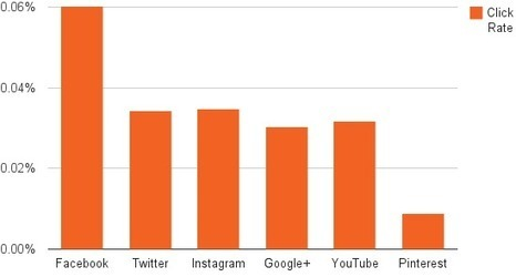 Q: How many people actually click the social icons in your emails? | ALBERTO CORRERA - QUADRI E DIRIGENTI TURISMO IN ITALIA | Scoop.it