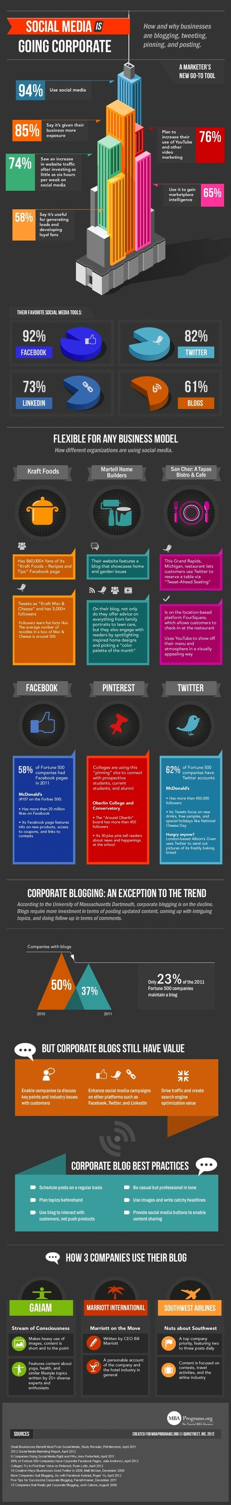 Social Media Is Going Corporate [INFOGRAPHIC] | MarketingHits | Scoop.it