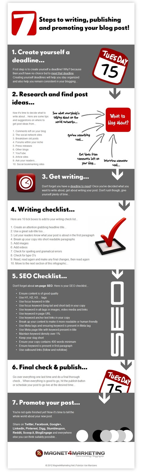 My first Infographic: Writing, Publishing & Promoting your Blog Post | Online Marketing Boutique | Scoop.it