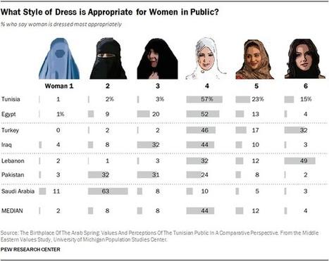 Charted: How People in Seven Muslim Countries Believe Women Should Dress | enjoy yourself | Scoop.it