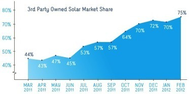 97% of Americans Overestimate Cost of Installing Solar Panels | Sustain Our Earth | Scoop.it