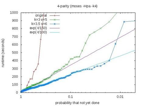 Tuning Metalearning in MOSES | OpenCog Brainwave | My Mac talks back | Scoop.it