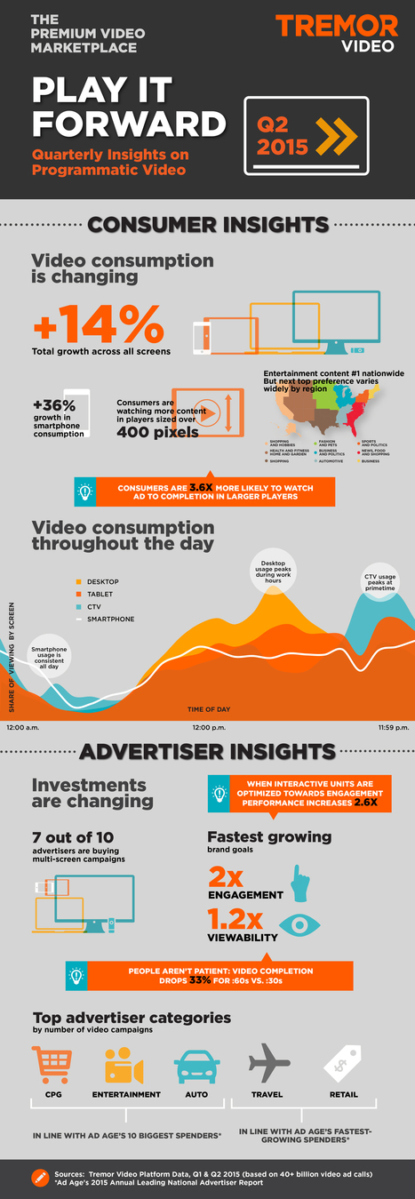 #programmatic #video insights Q2 2015 [Infographic] by TremorVideo | Businesswire | Big Media (En & Fr) | Scoop.it