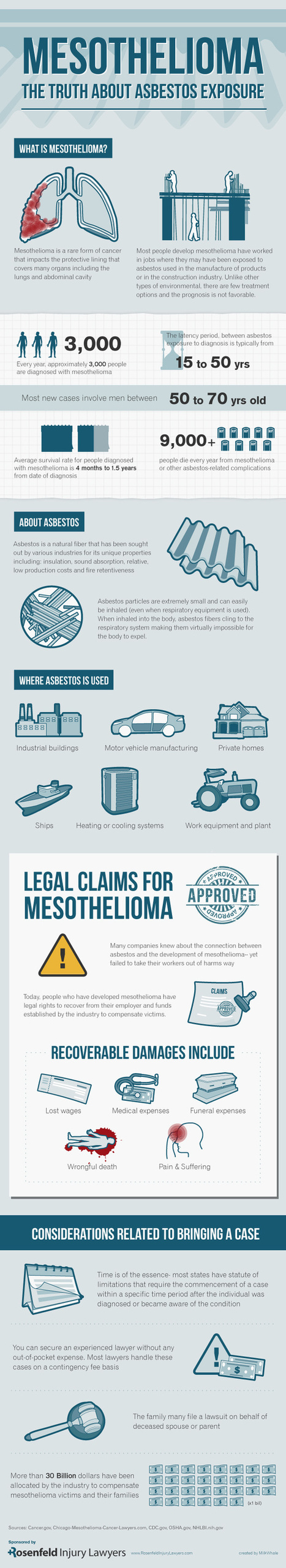 Infographic – Mesothelioma: The Truth About Asbestos Exposure | BoneLess | Scoop.it