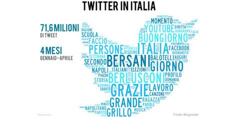 Twitter in Italia, come cambiano abitudini, umori e opinioni | Formazione, Innovazione, Sviluppo | Scoop.it