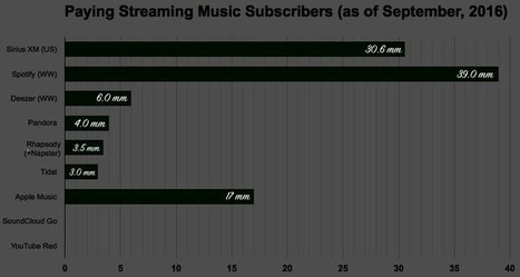 More Than 100 Million People Now Pay for Streaming Music Services | A Kind Of Music Story | Scoop.it