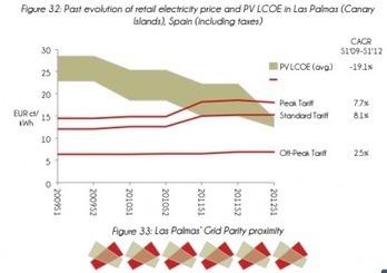Un estudio confirma la gran oportunidad que el autoconsumo supone para España - Energías Renovables, el periodismo de las energías limpias. | net metering | Scoop.it