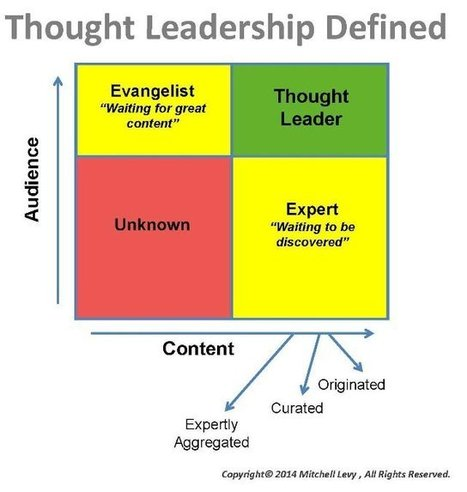 The Thought Leadership 2x2 (Definition) | Cloud Communications | Scoop.it