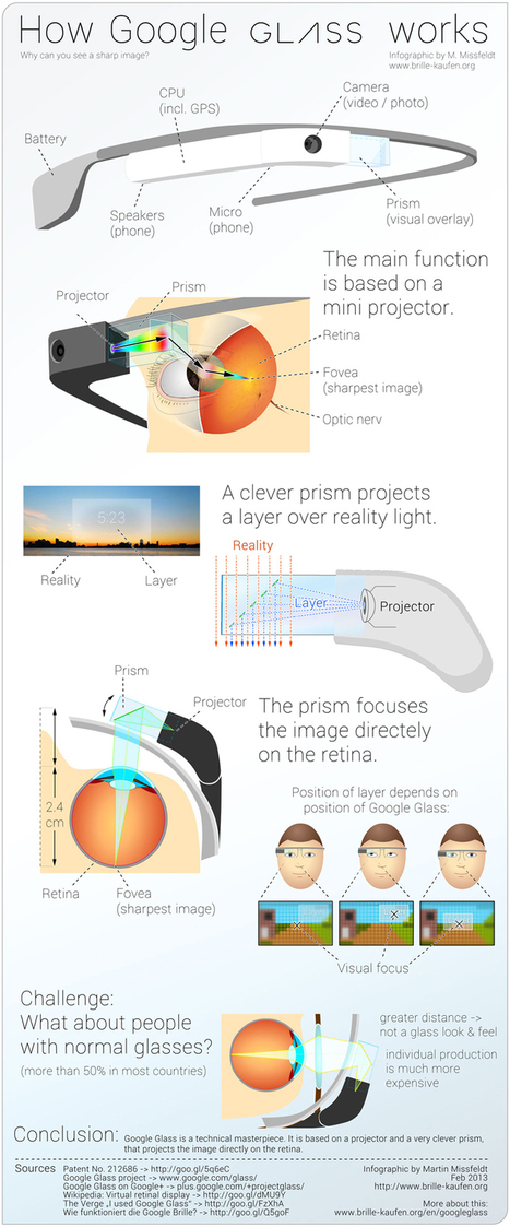 Google Glass – How it works – #infographic | 21st Century Innovative Technologies and Developments as also discoveries, curiosity ( insolite)... | Scoop.it