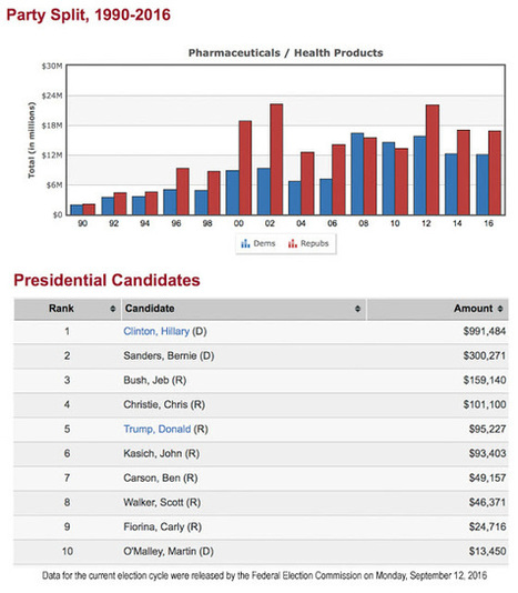Blog Post: Pharma Has Funded Hilary to Tune of Nearly $1 Million This Cycle, But Supports Republicans Overall | Pharma Marketing News, Views & Events | Scoop.it
