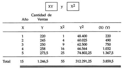 Contabilidad de Costos: Métodos de cálculo para el pronóstico de ventas | Planeación de métodos y compras | Scoop.it