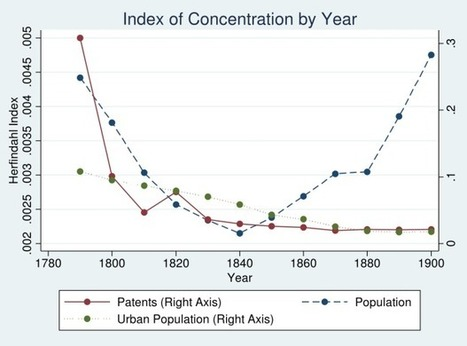 The Historic Link Between Urbanization and Innovation | Pourquoi's innovation and creativity digest | Scoop.it