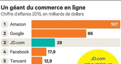 L'« Amazon chinois » veut plus de marques françaises | Made In Retail : Commerce digital des réseaux de la mode | Scoop.it