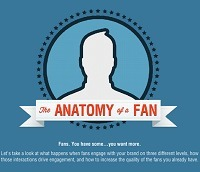 INFOGRAPHIC: The Anatomy Of A Facebook Fan   visualizing social media   Scoop.it