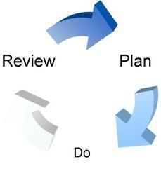 Performance Management | | Mediation | Scoop.it