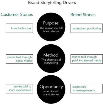 The Drivers Of Brand Storytelling Strategy: Branding Strategy Insider | L'Influence | Scoop.it