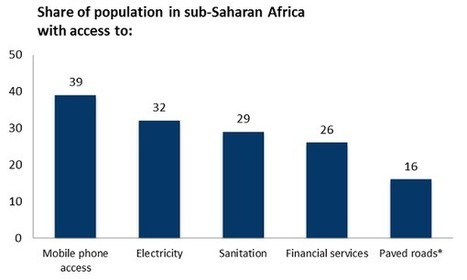 Mobile connectivity in Africa has already arrived | Brookings | Internet Development | Scoop.it