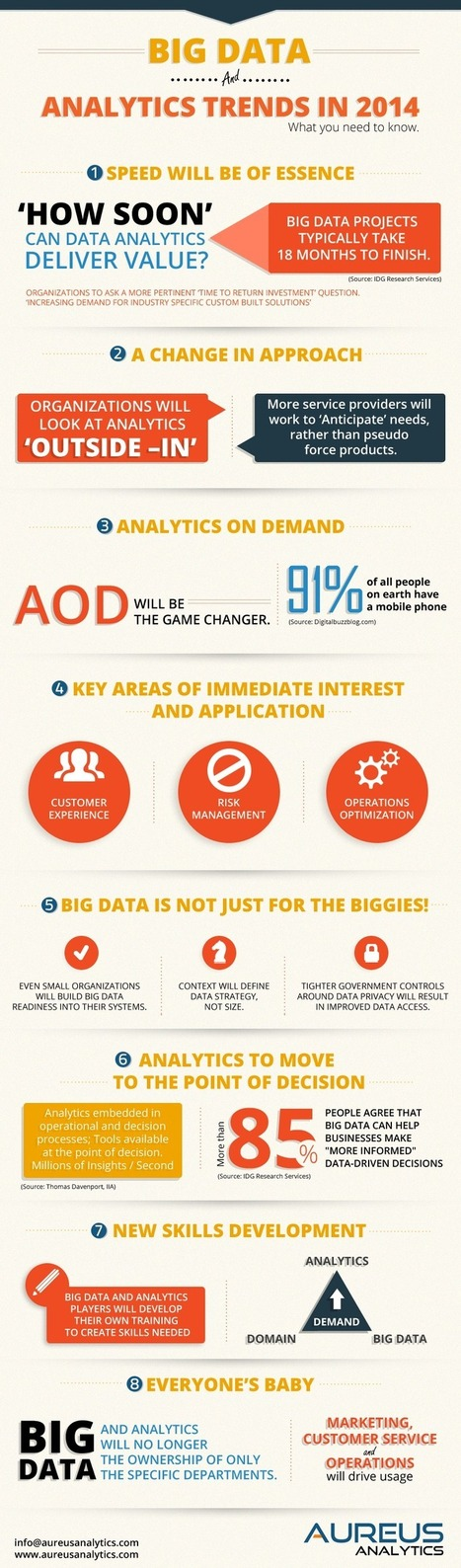 Big-Data-Analytics-Trends-2014-Infographic.png (800x2721 pixels) | Web & biz perf | Scoop.it