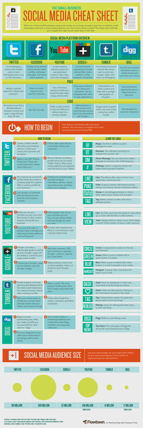 Social Media Cheat Sheet For Small Businesses [Infographic] - SocialTimes | 50 Ways to Curate Content | Scoop.it