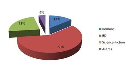 De plus en plus de livres numériques piratés, les chiffres qui parlent   L'actualité high tech   Scoop.it