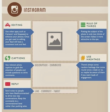 some help for creating Instagram posts | Social Media Collaboration | Scoop.it