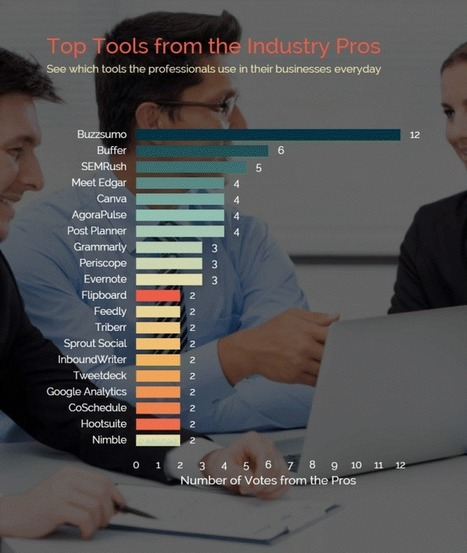123 Content Marketing Tools from Industry Professionals | Social Media | Scoop.it
