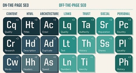 5 SEO techniques to focus on in 2015 | seo | Scoop.it