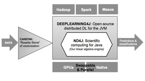Deeplearning4j - Open-source, distributed deep learning for the JVM | EEDSP | Scoop.it