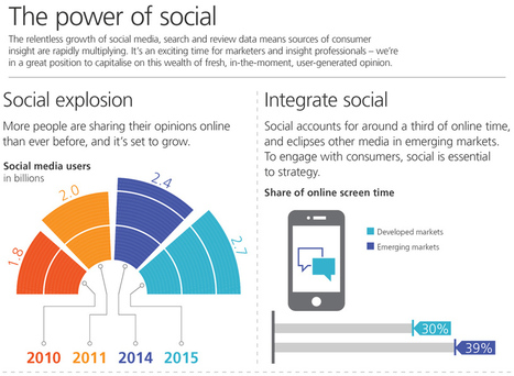 The Power of Social [infographic] | TNS Global | SocialMoMojo Web | Scoop.it