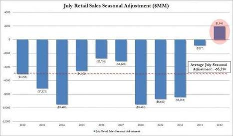 """Mystery Of July Retail Sales """"Beat"""" Solved: It Is All In The """"Seasonal Adjustment"""" 