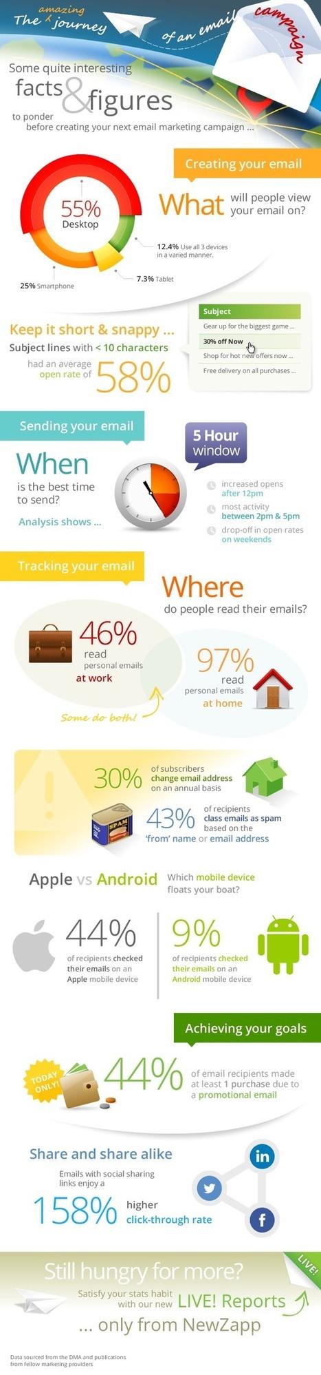 Infographie – Le fabuleux voyage d'une campagne emailing | Raffles Media | Email Marketing, Optimisation des conversions | Email Marketing | Scoop.it