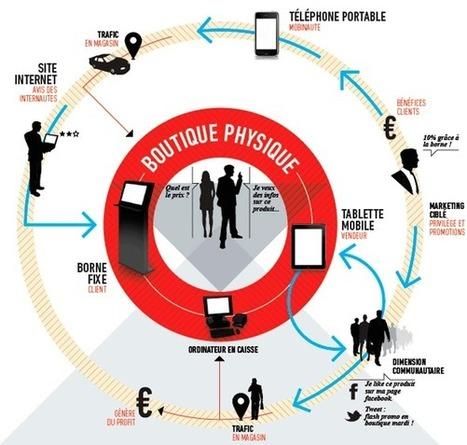 Ecommerce, impact des nouvelles technologies sur le processus d'achat | webmarketing | Scoop.it