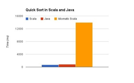 Benchmarking Scala Against Java | Scala & Cloud Playing | Scoop.it