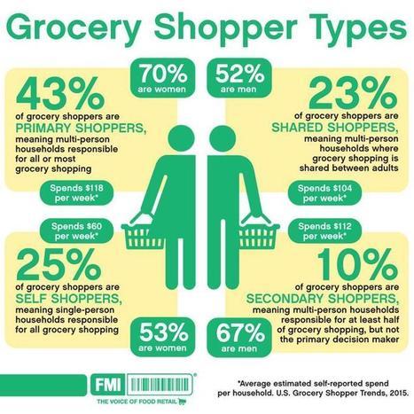 FMI | Food Marketing Institute | U.S. Grocery Shopper Trends 2015 | Online Marketplaces | Scoop.it