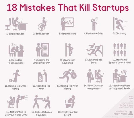 The most common reasons startups fail - AGBeat | n2euro | Scoop.it