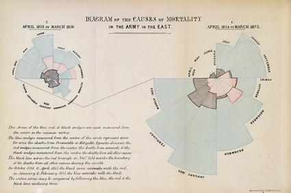 Nightingale's 'Coxcombs' | Understanding Uncertainty | Visual Communication for Scientists | Scoop.it