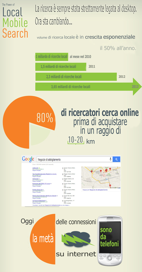 Local web marketing: 3 strumenti per fare business con i clienti più vicini | Varie ed eventuali | Scoop.it