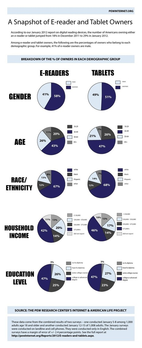 A Snapshot of E-Reader and Tablet Owners (Infographic) | Year11 ICT | Scoop.it