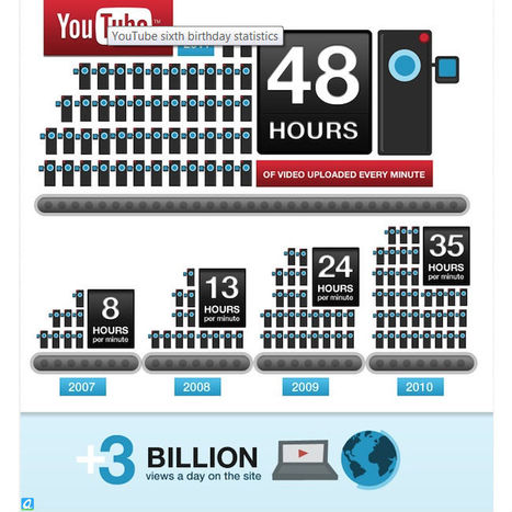 Why YouTube is changing and why you should care | SocialMediaDesign | Scoop.it