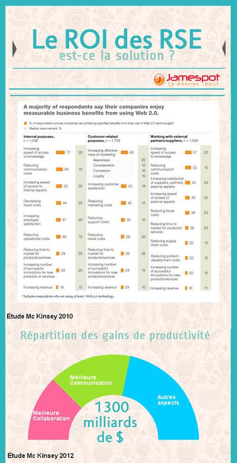 [RSE] Mesurer l'impact des Réseaux Sociaux d'Entreprise : le retour sur investissement (ROI) est-il la meilleure solution ? | Communication - Marketing - Web_Mode Pause | Scoop.it