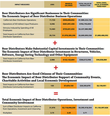 Economic Impact Of Beer Distributors - Brookston Beer Bulletin | International Beer News | Scoop.it