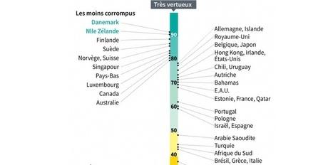 Voici le classement 2014 des pays les plus corrompus | Actus - Divers | Scoop.it
