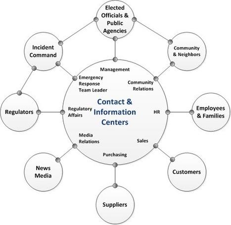 Crisis Communications Plan | Ready.gov | Crisis Control | Scoop.it