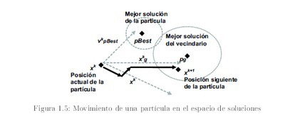 Particle Swarm Optimization: ALGORITMOS DE NUBES DE PARTÍCULAS PARA RESOLVER PROBLEMAS ENTEROS | Diario OR | Scoop.it