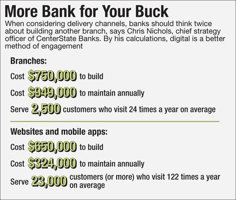 Are Fintech and Community Banks a Perfect Match? | Le paiement de demain | Scoop.it