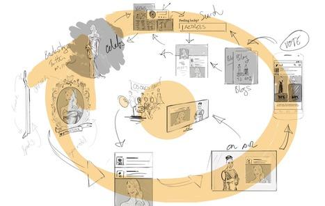 Story Map — Design story | Effective UX Design | Scoop.it