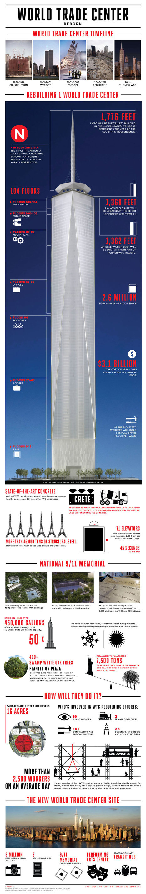 World Trade Center Reborn: Infographic | creating infographics for promotion | Scoop.it