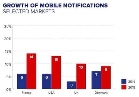 Tout ce que vous ne savez pas sur le consommateur d'informations français | New Journalism | Scoop.it