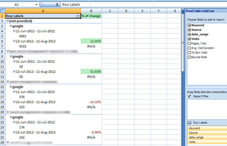 Super Advanced Keyword Performance Dashboard in Google Analytics & Excel | Excel For SEO | Scoop.it